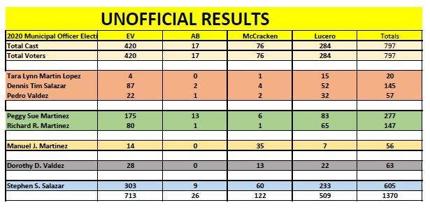 Unofficial Results COE 2020